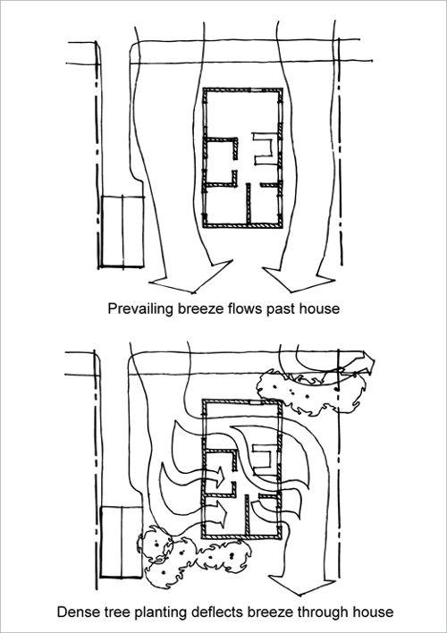 Best 25 Passive Cooling Ideas On Pinterest Solar House