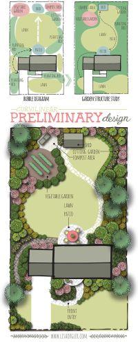 25+ best ideas about Backyard landscape design on ...