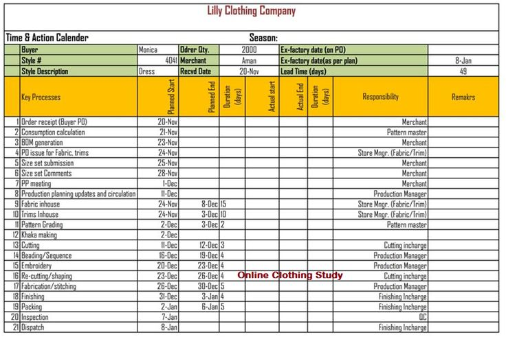 Time and Action Calendar Format for Production Merchants