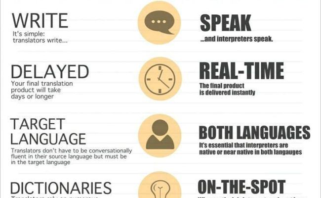 59 Best Images About Translation As A Profession On Pinterest