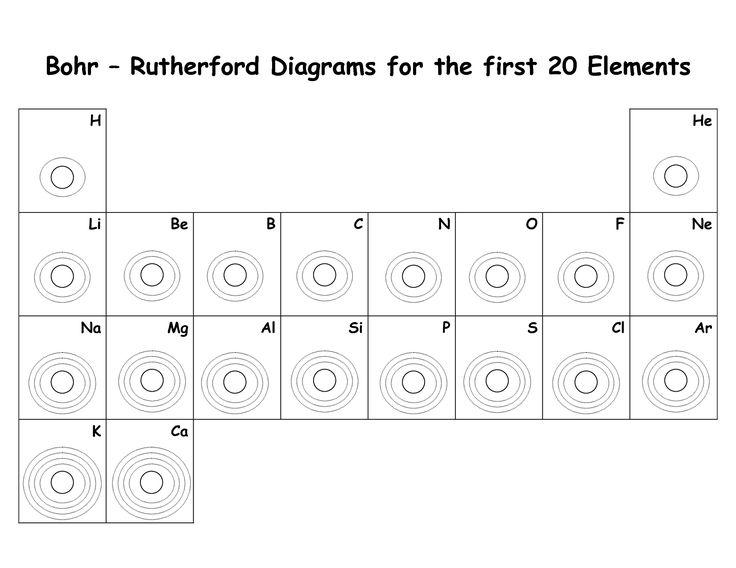 electron dot diagram for s power bi desktop architecture lewis boron toyskids co blank bohr model worksheet fill in first 20 sulfur