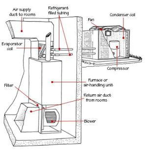 Outside AC Unit Diagram | central_air_conditioner_parts