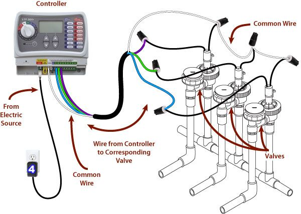 asco solenoid wiring diagram champion generator sprinkler system basics | refer to the illustration shown above wire valves ...