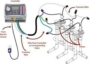 sprinkler system wiring basics | Refer to the illustration
