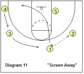 431 best images about Coaching Basketball, etc. on