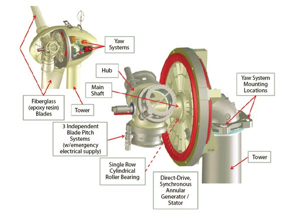 how solar power works diagram plug socket wiring anatomy of a wind turbine rotor hub assembly | knowledge pinterest as, and