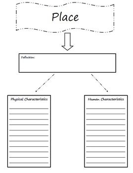 Five themes of geography, Graphic organizers and Geography