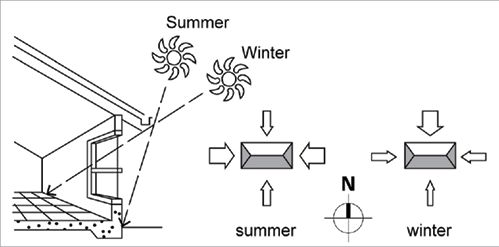 ORIENTATION Summer sun is high in the sky and eaves on a
