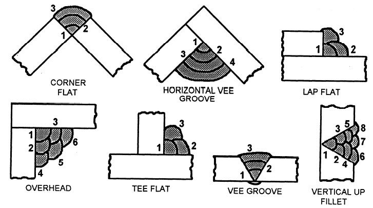 mig welding diagram mig gmaw wire welding techniques and tips