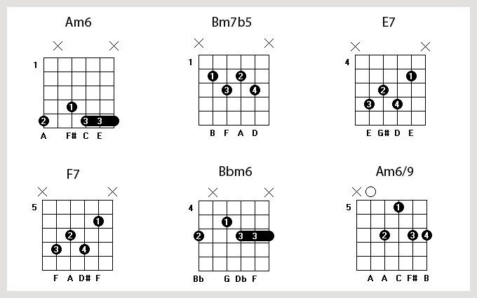 7 best images about Gypsy Jazz Chords on Pinterest
