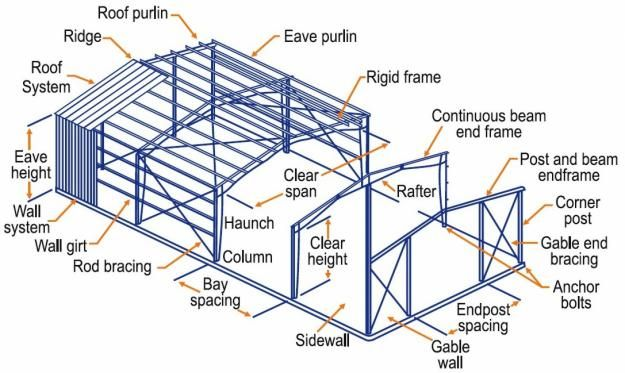 house electrical wiring diagram in india 1998 club car ds 36 volt steel structure components terminology - google search | voc.ele.arq.ing pinterest metals ...