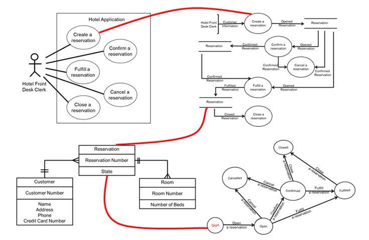 17 Best ideas about Data Flow Diagram on Pinterest