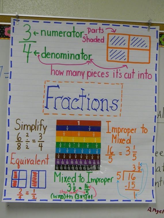 45 best images about COMMON CORE MATH FRACTIONS on