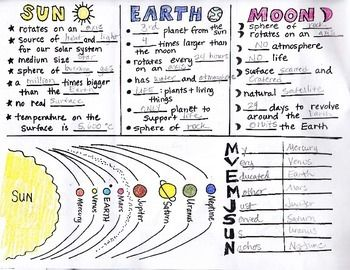 sun diagram worksheet whirlpool dryer wiring sun, earth, moon interactive notebook foldable with key by science doodles | keys, ...