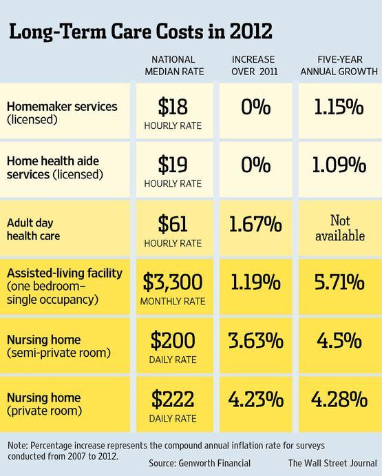 Buy Long Term Care Insurance