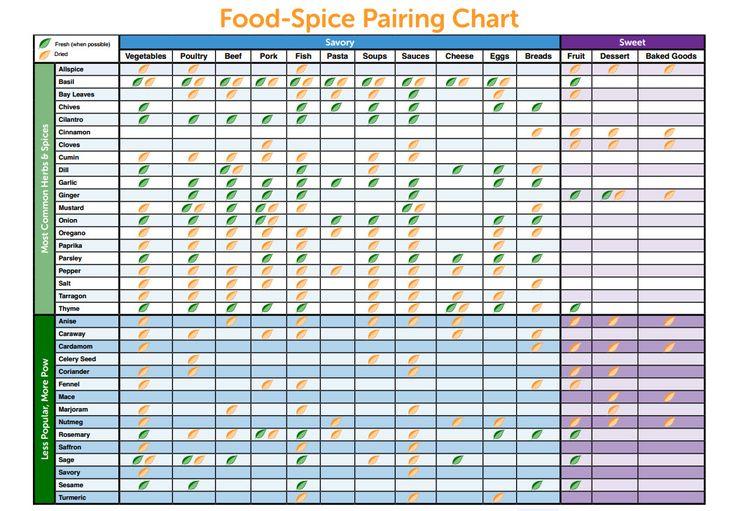 Comfortable Spice Combinations Chart Unique Lemon Flavor