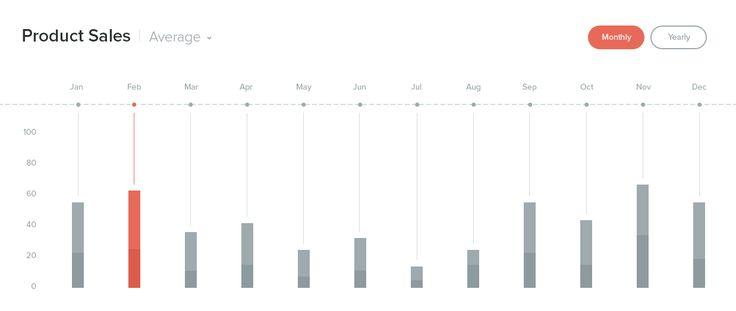 17 Best ideas about Bar Graph Template on Pinterest