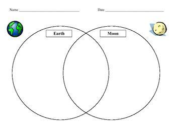 Venn diagrams and Earth on Pinterest