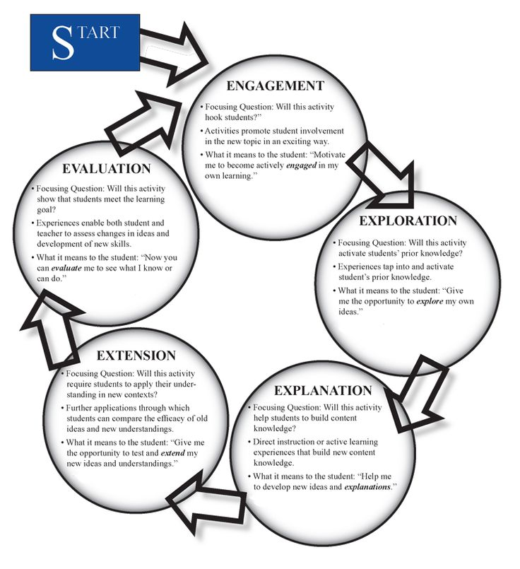 1000+ images about NB- NGSS Academy on Pinterest