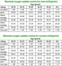 push ups age chart - Google Search | Getting in shape ...