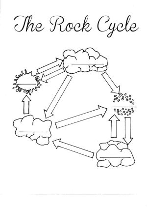 rock cycle handout | The Rock Cycle Blank Worksheet  Fill in as you talk about or go  | Mrs