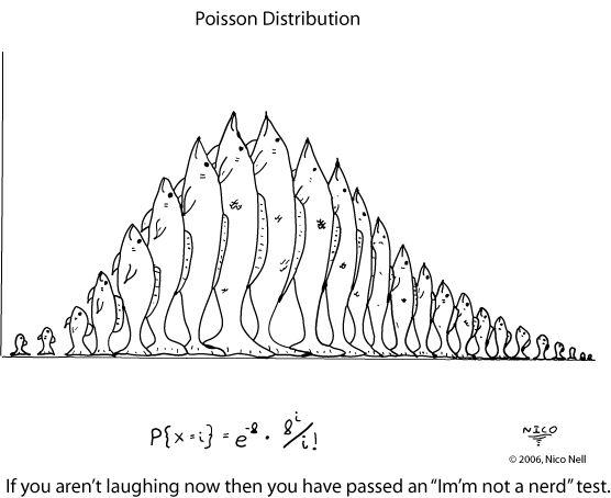1000+ ideas about Poisson Distribution on Pinterest