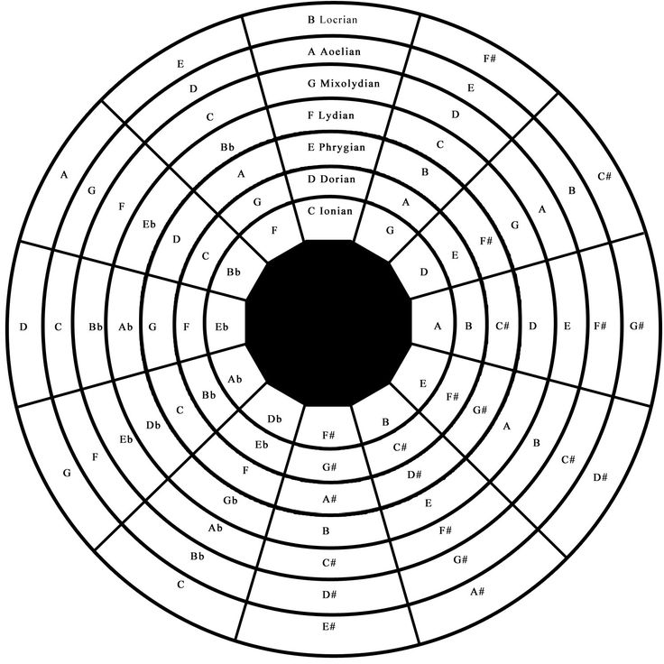 Circle Of Fifths For Guitar Explained