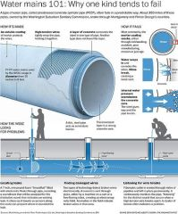 A type of water pipe, called prestressed concrete cylinder ...