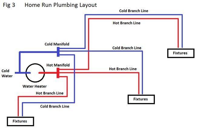 Pex Layout Diagram PEX Plumbing Diagrams Rental Repair