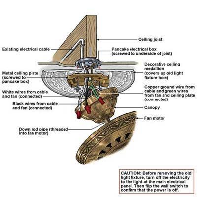 harbor breeze ceiling fan remote wiring diagram household lighting how to install a | house, anatomy and this old house