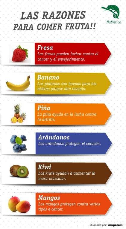 Fruta y beneficios
