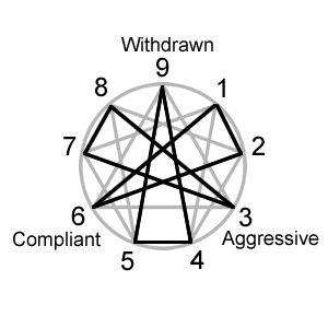 231 best Personality: Enneagram images on Pinterest