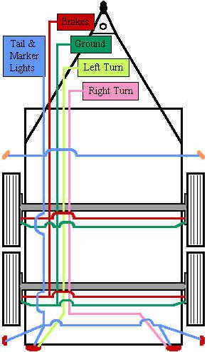 Brake Wire Diagram Wiring Diagram For Utility Trailer Electric