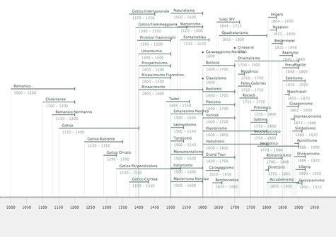 Best 25+ Art History Timeline ideas on Pinterest