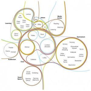 50 Best images about bubble diagram diagrammi