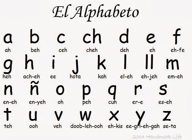 Spanish alphabet, plus ideas for teaching your kids