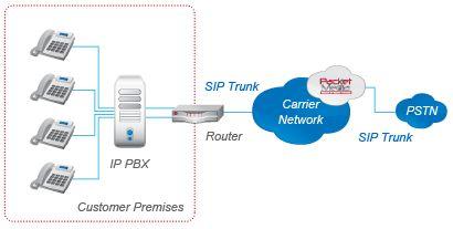 SIP Trunk Network Diagram Telephony Pinterest