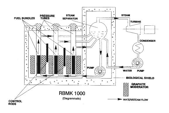 RBMK 1000 Diagram. The RBMK-1000 is a Soviet-designed and