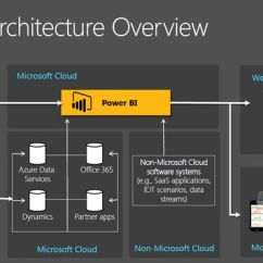 Architecture Of Data Warehouse With Diagram Lewis Dot For N2 Power Bi Overview | Dynamics Ax Pinterest