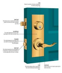 What's in a door lock?   Anatomy of things   Pinterest ...