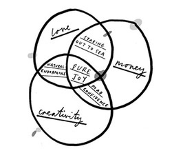 25+ best ideas about Venn diagram formula on Pinterest