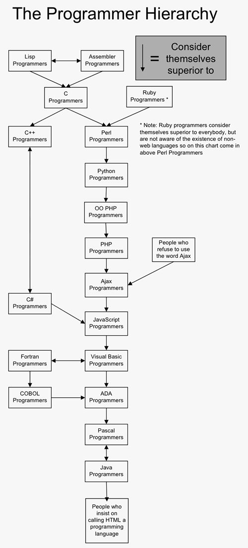 17 Best images about Software Development on Pinterest