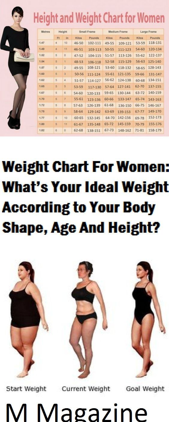 Your Perfect Weight Source · Weight Chart For Women What S Your Ideal Weight  According To Your Body Shape Age