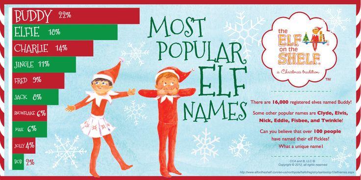 Top 10 Elf Names Wwwelfontheshelfcom Holiday