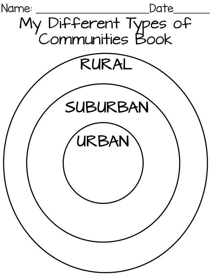 Grade 3 Social Studies Urban And Rural Communities Test