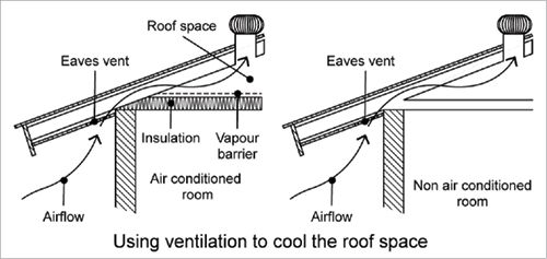 A cross-section diagram shows the eaves and the roof space