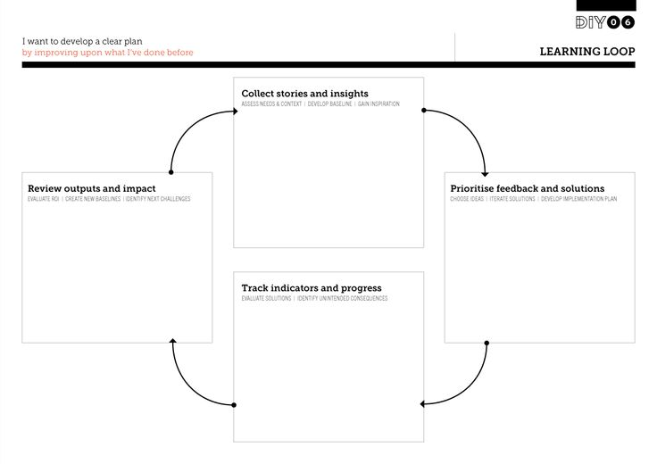 25 best images about #Ux #Tools #Ressources on Pinterest