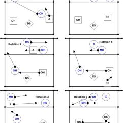 6 2 Volleyball Offense Diagram Punch Down Block Wiring Rotations Diagrams