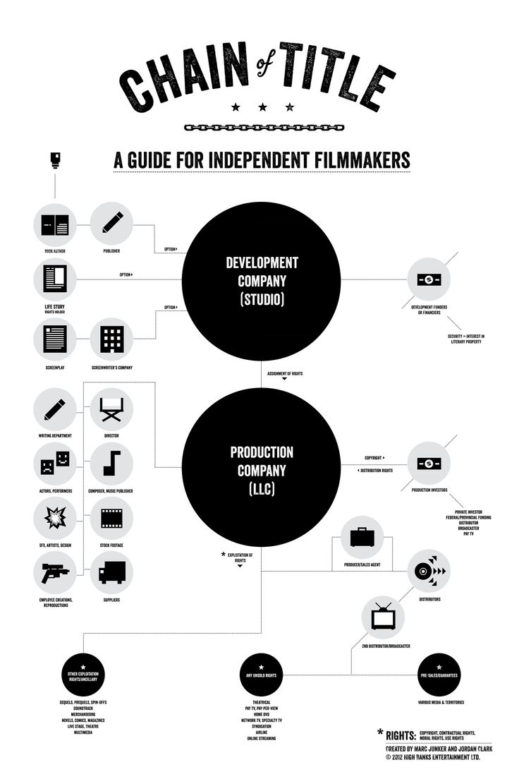 1000+ ideas about Independent Films on Pinterest