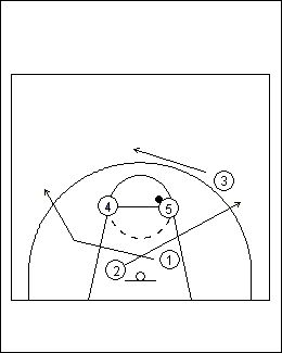 25+ best ideas about Simple Basketball Plays on Pinterest